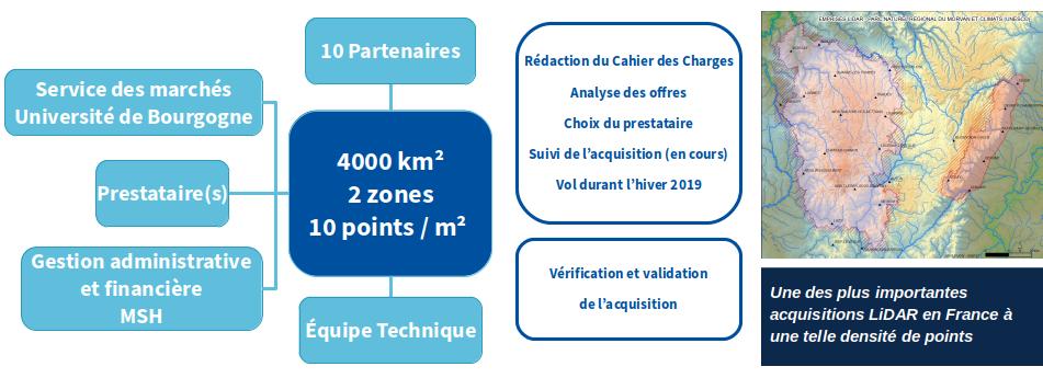 Responsabilité Acquisition LiDAR Morvan / Climats de Bourgogne